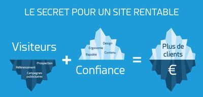LE SECRET POUR UN SITE RENTABLE